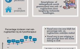 Verband rug- en nekklachten en smartphones niet uitgesloten